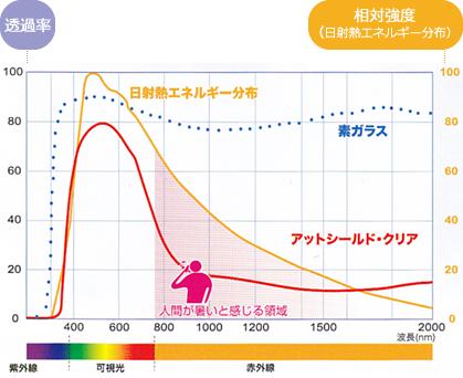 近赤外線 グラフ