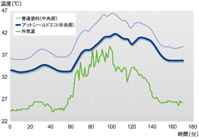 金属ボックスの場合:グラフ